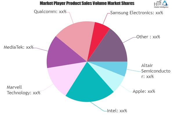 Mobile Phone Chipsets Market: 3 Bold Projections for 2020 | Emerging Players- MediaTek, Qualcomm, Samsung Electronics