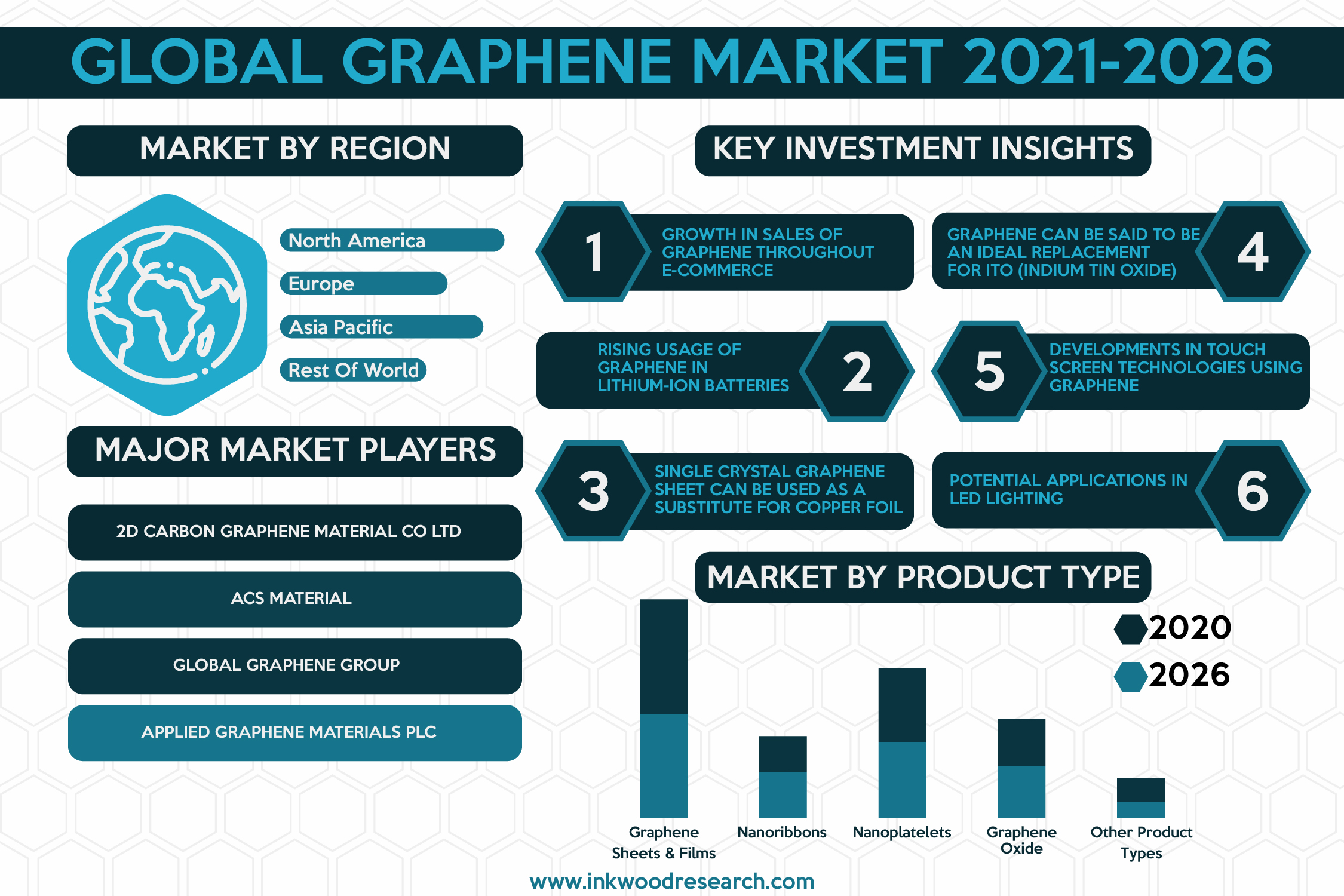 Rise in Funding to encourage Growth in the Global Graphene Market