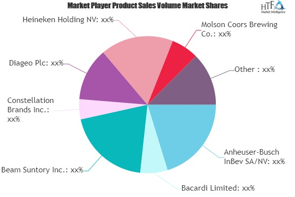 Alcoholic Beverages Market Growing Popularity and Emerging Trends | Beam Suntory, Heineken, Pernod Ricard