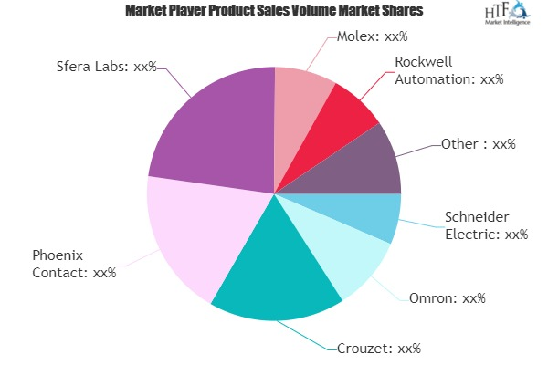 Industrial Automation Controllers Market - Major Technology Giants in Buzz Again | Molex, Rockwell, Phoenix Contact