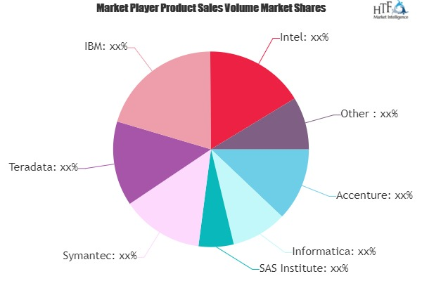Enterprise Data Management Market May Set New Growth Story   Oracle, SAP, Talend