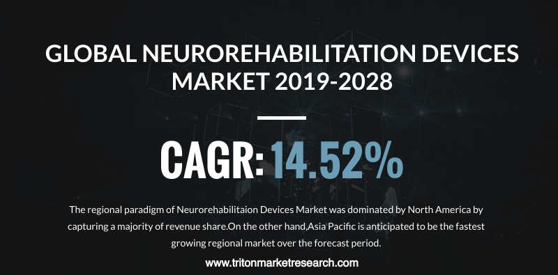 The Global Neurorehabilitation Device Market to Reap $5000.3 Million by 2028