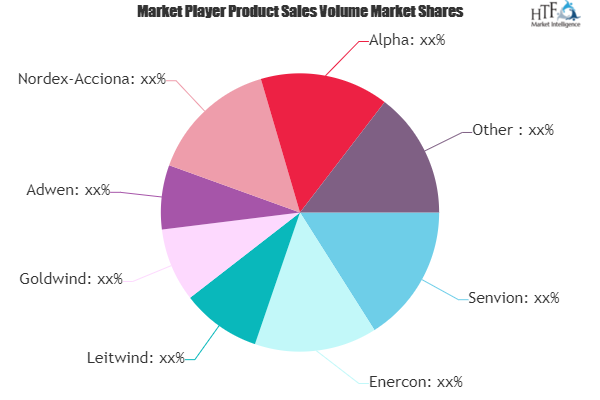 Wind Services Market May See a Big Move | Enercon, Siemens, GE, Goldwind