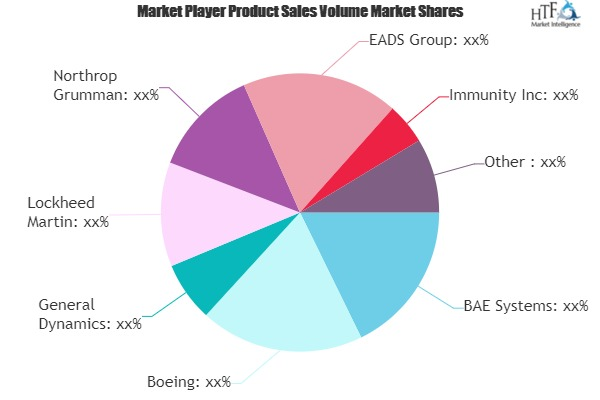 Cyber Weapons Technologies Market May Set New Growth Story | Avast Software, Bull Guard, Symantec