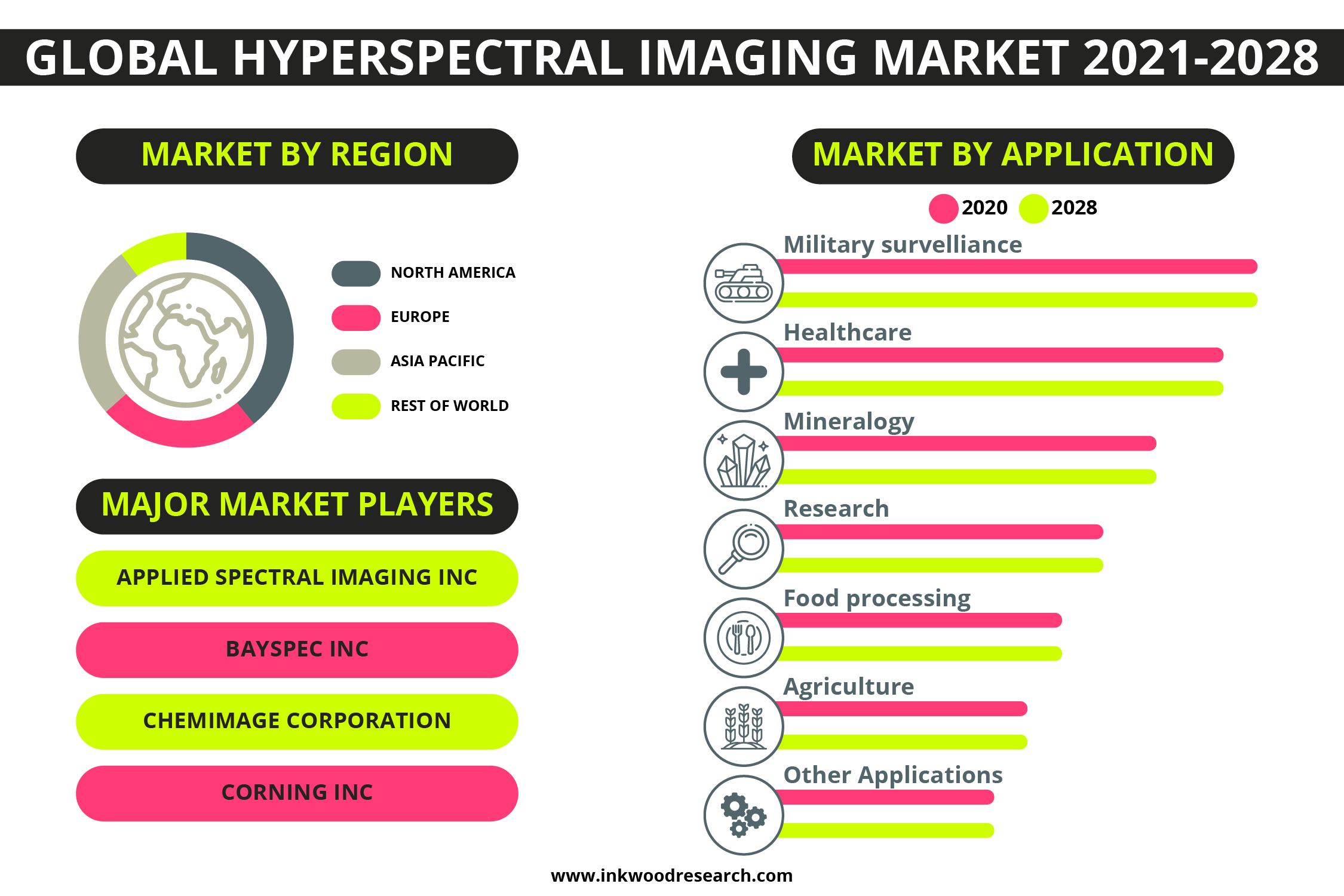 Technological Advancements to push Growth in the Global Hyperspectral Imaging Market