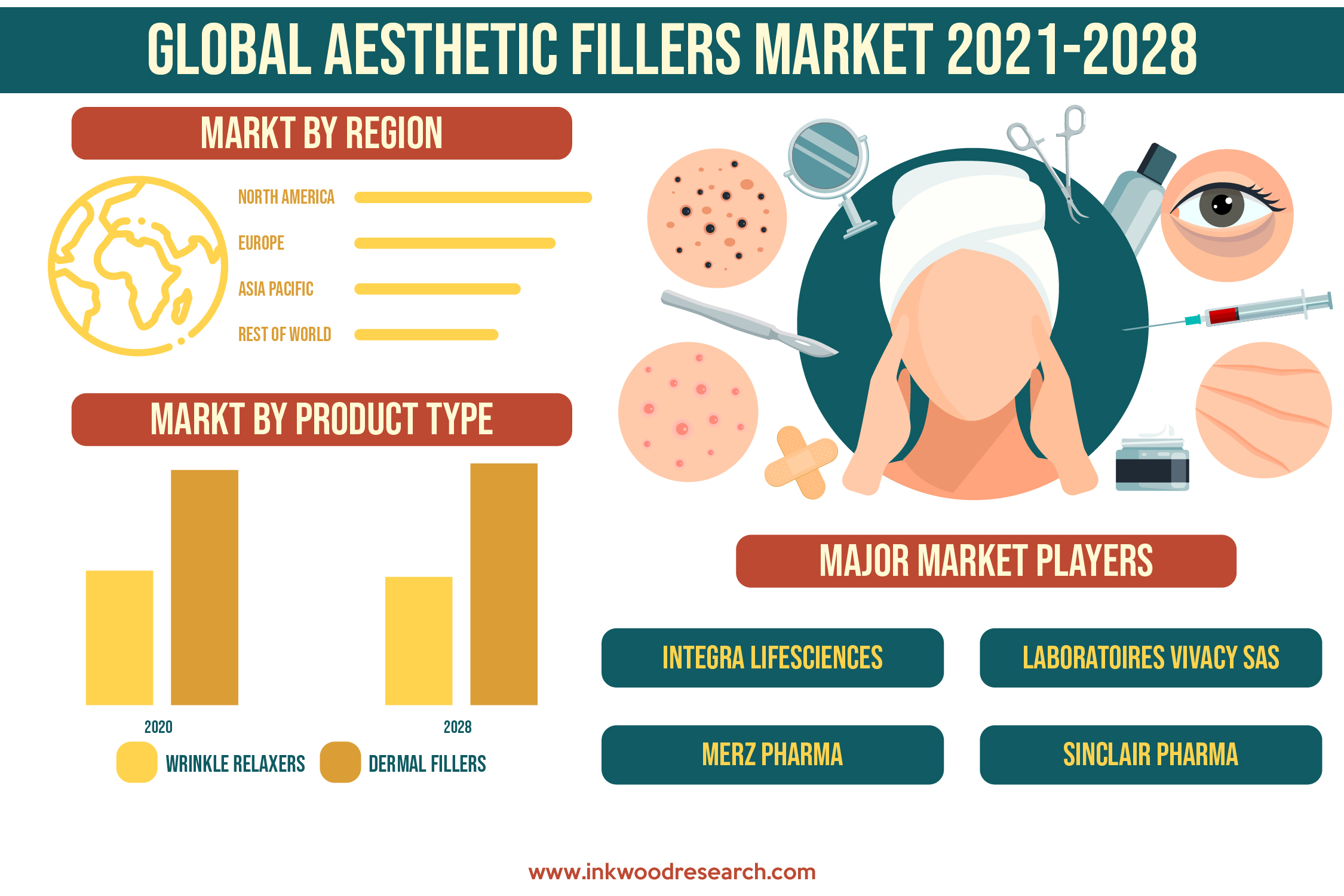 Rise in the Aging Population to Favor the Global Aesthetic Filler Market Growth