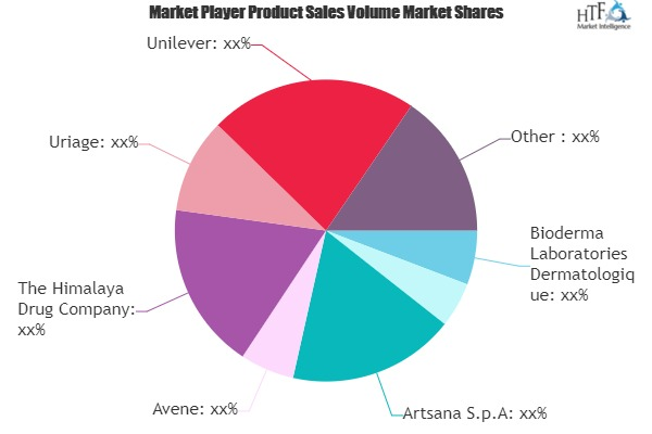 Baby Skin Care Market Booming Segments; Investors Seeking Growth | Johnson & Johnson, The Himalaya Drug Company, Unilever