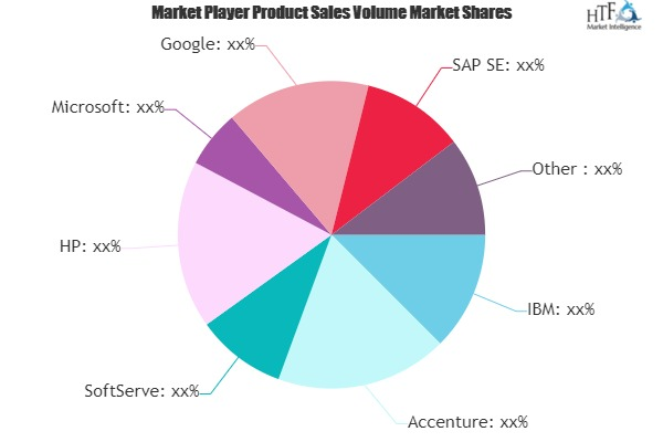 IT Market Next Big Thing | Major Giants IBM, Accenture, SoftServe