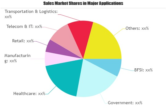 Payroll & HR Solutions and Services Market to See Major Growth | Externa, CULTURE PAIE, NIBELIS, SAP