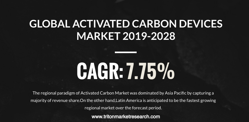 The Global Activated Carbon Market Projected to Develop at $7278.62 Million by 2028