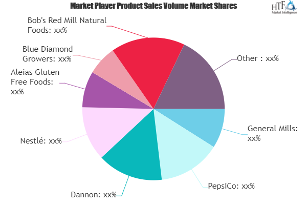 Health and Wellness Food and Beverages Market May See a Big Move | General Mills, PepsiCo, Dannon, Nestle