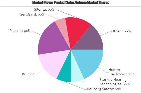 Smart Hearing Protection Device Market: Strong Sales Outlook Ahead | 3M, Phonak, SensGard, Silenta