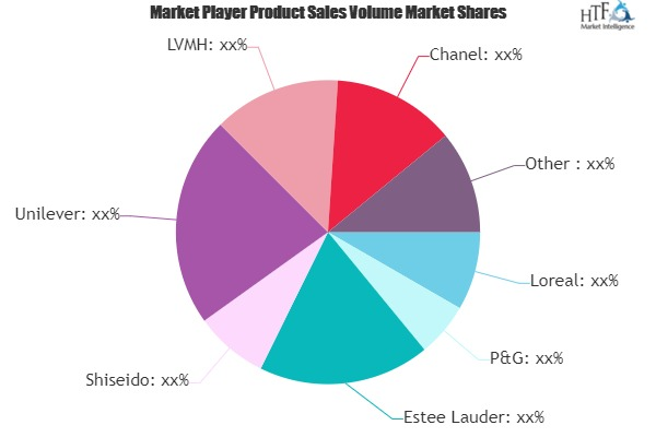 Luxury Beauty Market Is Booming Worldwide | Loreal, P&G, Estee Lauder
