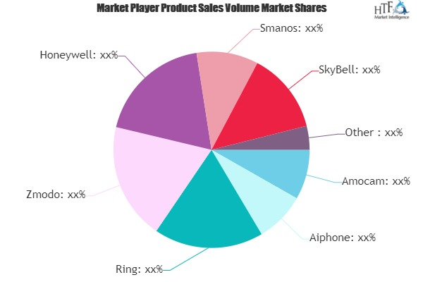 Video Doorbell Market May Set New Growth Story | Honeywell, Smanos, SkyBell, VTech