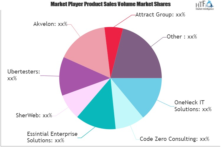 IT Outsourcing Service Market: Comprehensive study explores Huge Growth in Future | SherWeb, Code Zero Consulting, Ubertesters, Akvelon