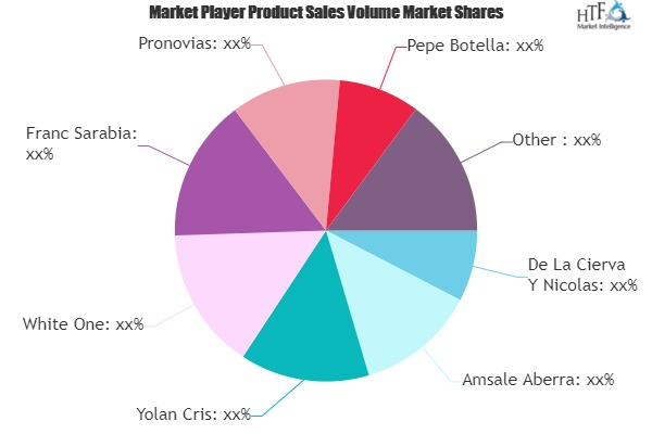 Wedding Apparel Market to Eyewitness Massive Growth by 2026 | De La Cierva Y Nicolas, Amsale Aberra, White One