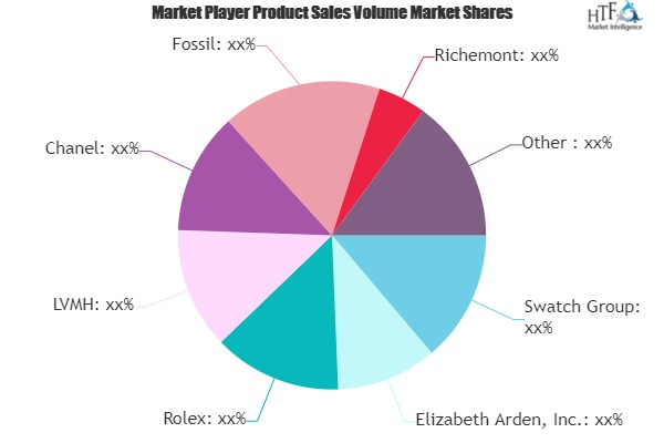 Retail Sector of Fragrance, Cosmetic and Watches Market Growing Popularity and Emerging Trends | Elizabeth Arden, Rolex, LVMH