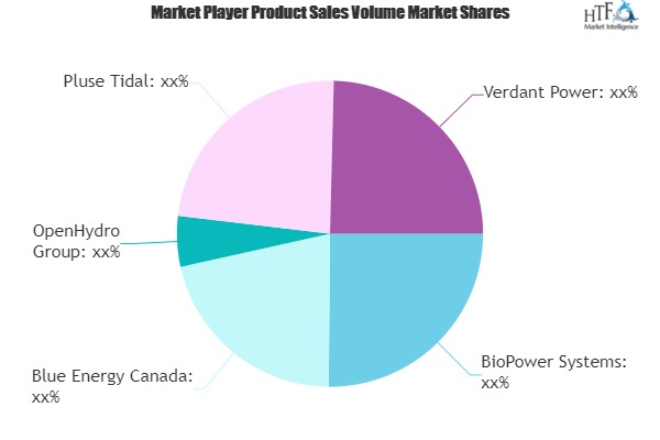 Tidal Energy Market Next Big Thing | Major Giants- Blue Energy, OpenHydro, Verdant Power