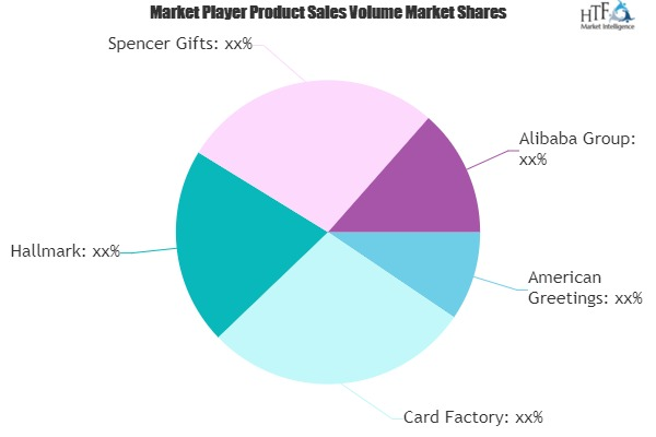 Gifts Novelty and Souvenirs Market Growing Popularity and Emerging Trends | Card Factory, Hallmark, Alibaba