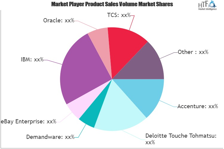 E-commerce Software and Services Spending Market Growing Popularity and Emerging Trends | Cognizant, CenturyLink, Meridian E-commerce, Commerceserver