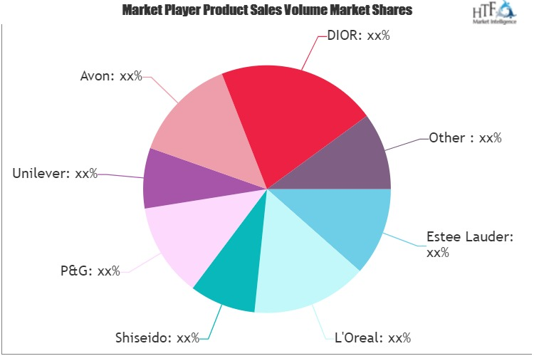 Wrinkle Cream Market May See a Big Move | Major Giants L'Oreal, Shiseido, Unilever, Avon