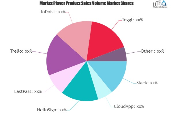 Productivity Apps Market Next Big Thing | Major Giants Slack, CloudApp, HelloSign
