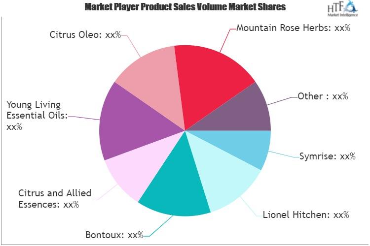 Citrus Oils Market to Witness Huge Growth by 2025 | Symrise, Bontoux, Citrus Oleo, Mountain Rose Herbs