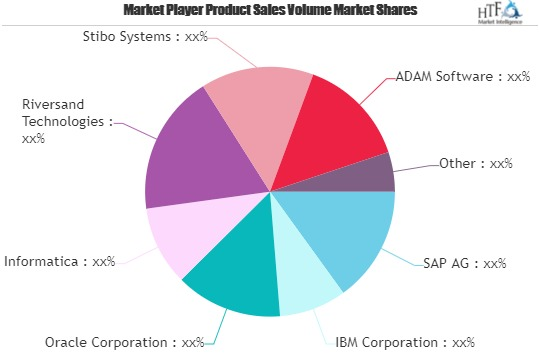 Product Information Management Market Giants Spending Is Going To Boom | SAP, IBM , Oracle, Informatica