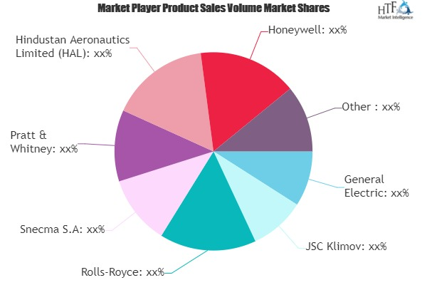 Military Aircraft Engines Market to Watch: Spotlight on General Electric, Rolls-Royce, Pratt & Whitney