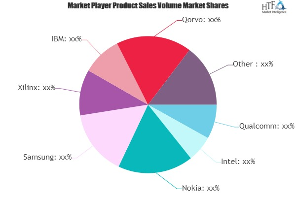 5G Chipset Market Still Has Room to Grow | Emerging Players - Nokia, Samsung, Xilinx, IBM