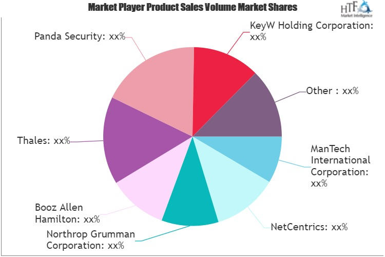 Cyber Security Insurance Market Next Big Thing | Major Giants Thales, Panda Security, BAE Systems