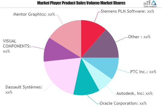 Digital Manufacturing Market to Witness Huge Growth by 2026 | Autodesk, Oracle, Dassault Systèmes