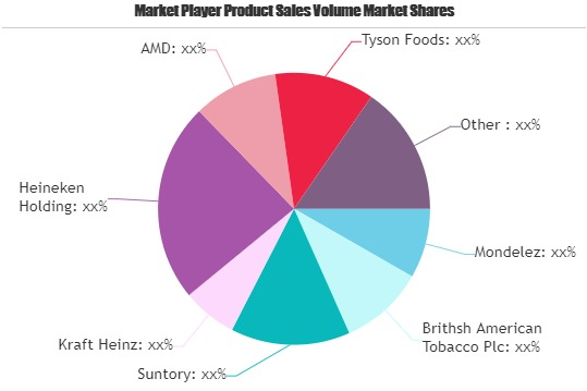 FMCG Market: Strong Sales Outlook Ahead | Unilever, Pepsico, L Oreal