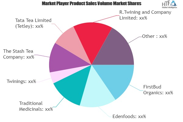 Organic Tea Market to Witness Massive Growth by 2026 | Dilmah Tea, Unilever (Lipton), Tata Tea