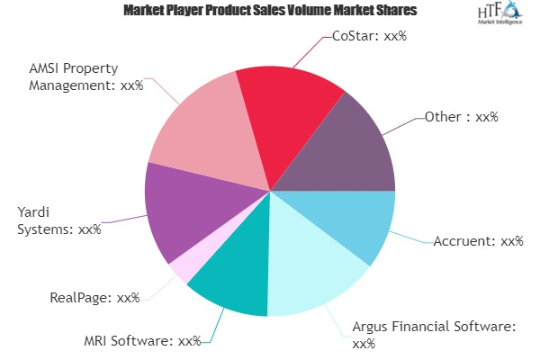 Real Estate Software Market Next Big Thing | MRI Software, RealPage, Yardi Systems