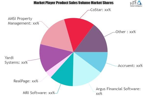 Real Estate Software Market Next Big Thing | MRI Software, RealPage, Yardi Systems