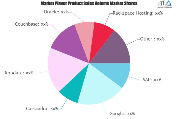 Cloud-Based Database Industry Market to Witness Huge Growth by 2027: Key Players - SAP, Google, Cassandra, Teradata