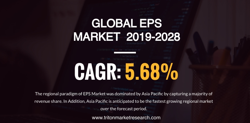 The Global Expanded Polystyrene (EPS) Market to Reap $10646.83 Million by 2028