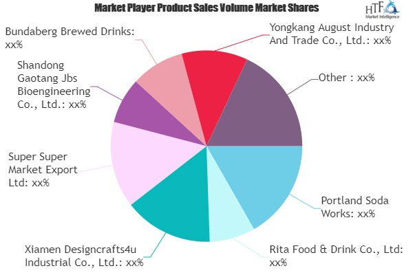 Ginger Beer Market Worth Observing Growth | Portland Soda Works, Rita Food & Drink, Xiamen Designcrafts4u Industrial