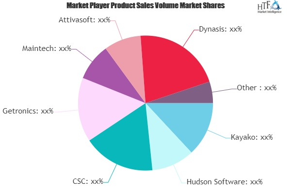 Helpdesk Outsourcing Market Next Big Thing | Wipro, Fujitsu, Qcom Outsourcing