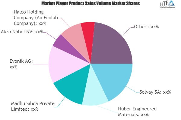 High Purity Fused Silica Market Seeking Excellent Growth | Solvay, Evonik, Akzo Nobel, Nalco