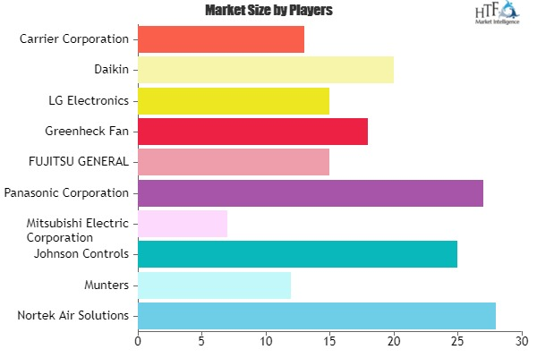 Energy Recovery Ventilation System Market to Witness Huge Growth by 2027 | Nortek Air Solutions, Munters, Johnson Controls