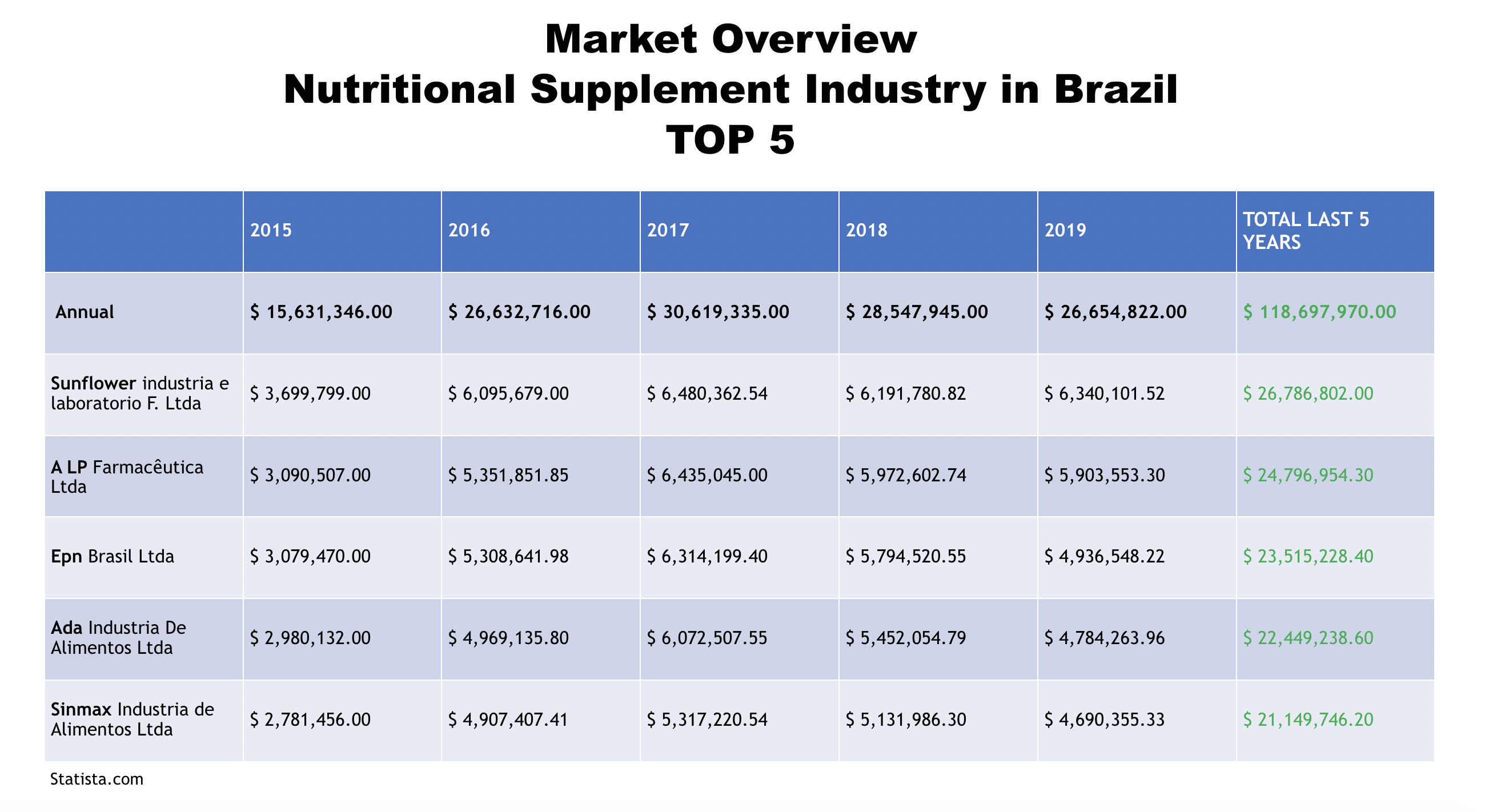 Market Overview: Nutritional Supplement Industry in Brazil