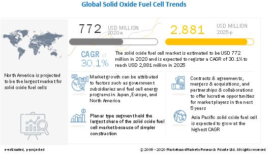 Solid Oxide Fuel Cell Market Revenue to Hit $2,881 Million by 2025 | Leading key players are Bloom Energy, Ceres Power, Mitsubishi Power, Aisin Seiki Co, Hitachi Zosen