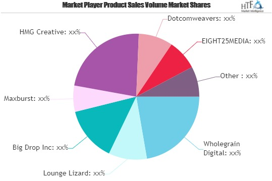 Web Design Market Next Big Thing: Involved Major Giants Wholegrain Digital, Lounge Lizard, WebFX, Kohactive