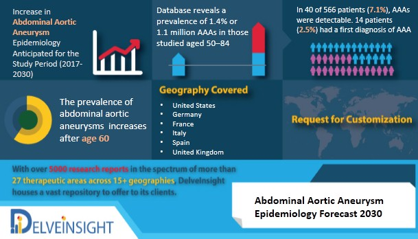Abdominal Aortic Aneurysm Epidemiology Forecast by DelveInsight