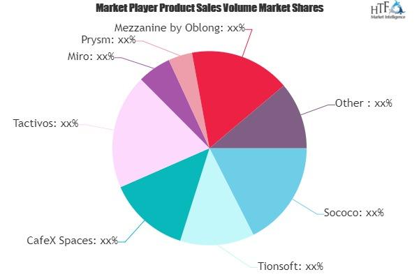 Virtual Workspaces Software Market - A Multi-Billion Dollar Market Identifying Hidden Gems | Meetmeeting, Nureva, Walkabout
