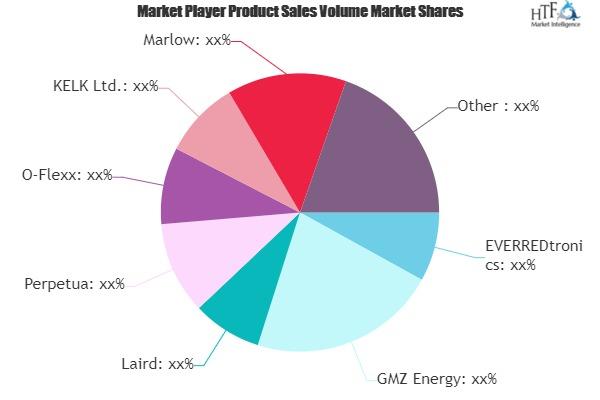 Energy Harvester Market Next Big Thing | Major Giants- Laird, Perpetua, Marlow, Micropelt