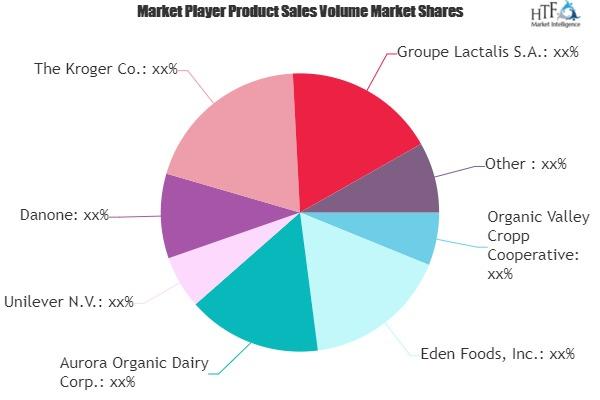 Organic Cheese Market: The Latest Trends | Unilever, Danone, The Kroger