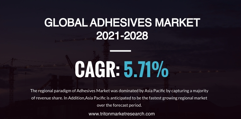 The Global Adhesives Market will Amount to $56.94 Billion by 2028